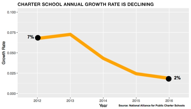 170216-blog-chart-growth-declining